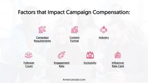 Factors that Impact Campaign Compensation