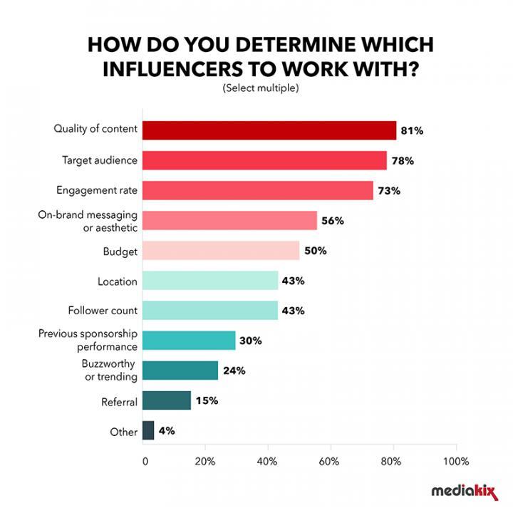 Influencers Worth