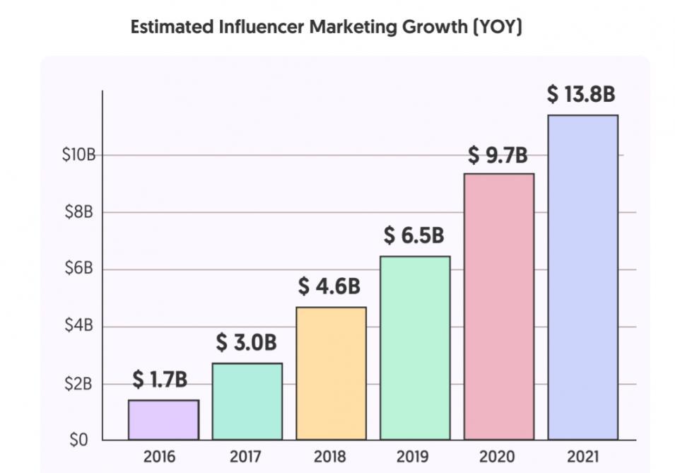 Influencer Marketing Growth