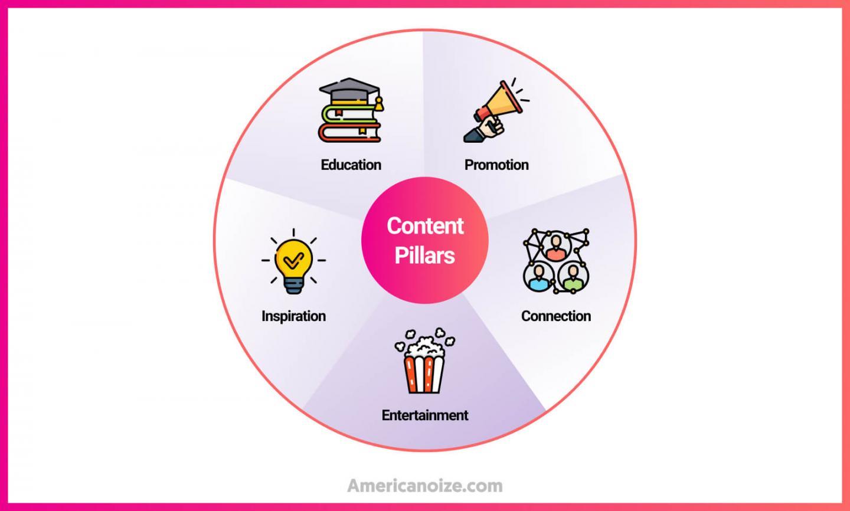 5 Categories of Content Pillars